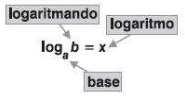 Logaritmo definição