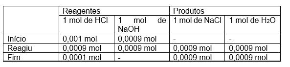 Exercício Resolvido: UFPR - Química
