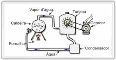 Quer saber como funcionam as Termoelétricas?