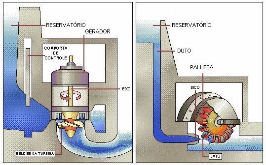 Saiba mais sobre a Física por trás das Hidroelétricas