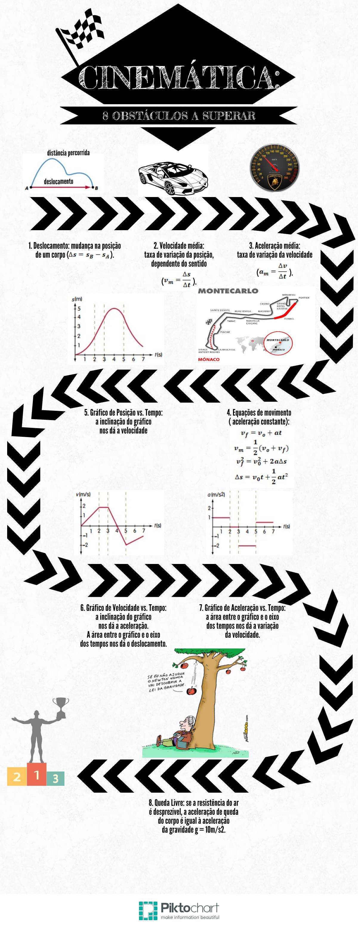 Um infografico definitivo sobre Cinematica