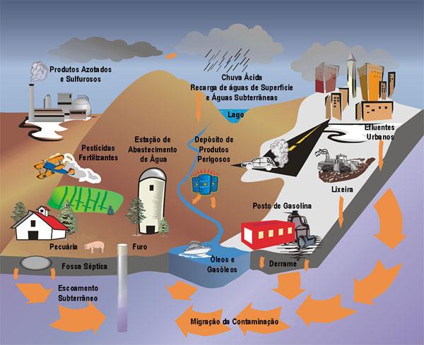 Poluição das águas e atmosfera