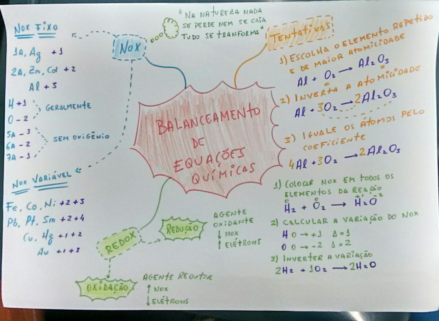 Mapa Mental: Balanceamento das Equações Químicas