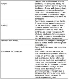 desconversa.com.br wp content uploads 2015 03 Aulaaovivo quimica classificacao periodica elementos 16 03 2015