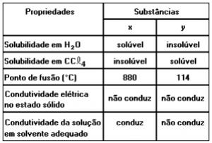 desconversa.com.br wp content uploads 2015 03 Listadeexercicios quimica ligacoes quimicas 23 03 2015.pdf