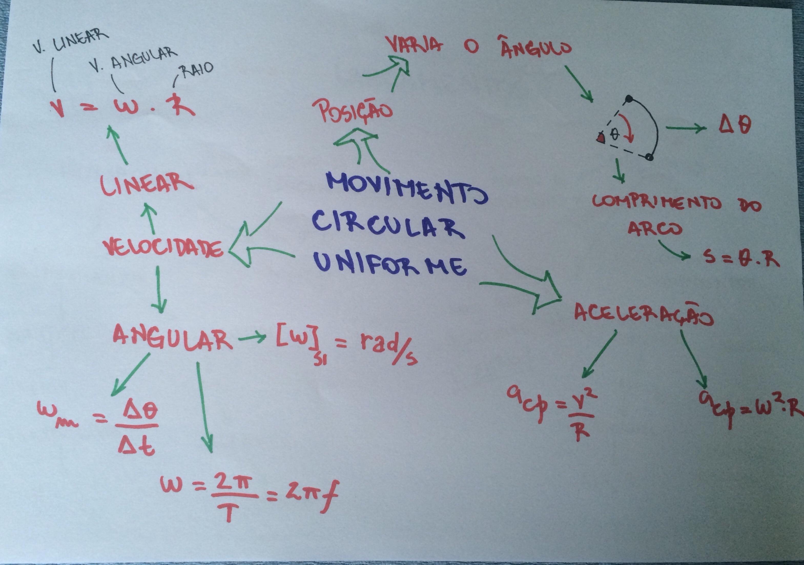 Mapa Mental: Movimento Circular Uniforme