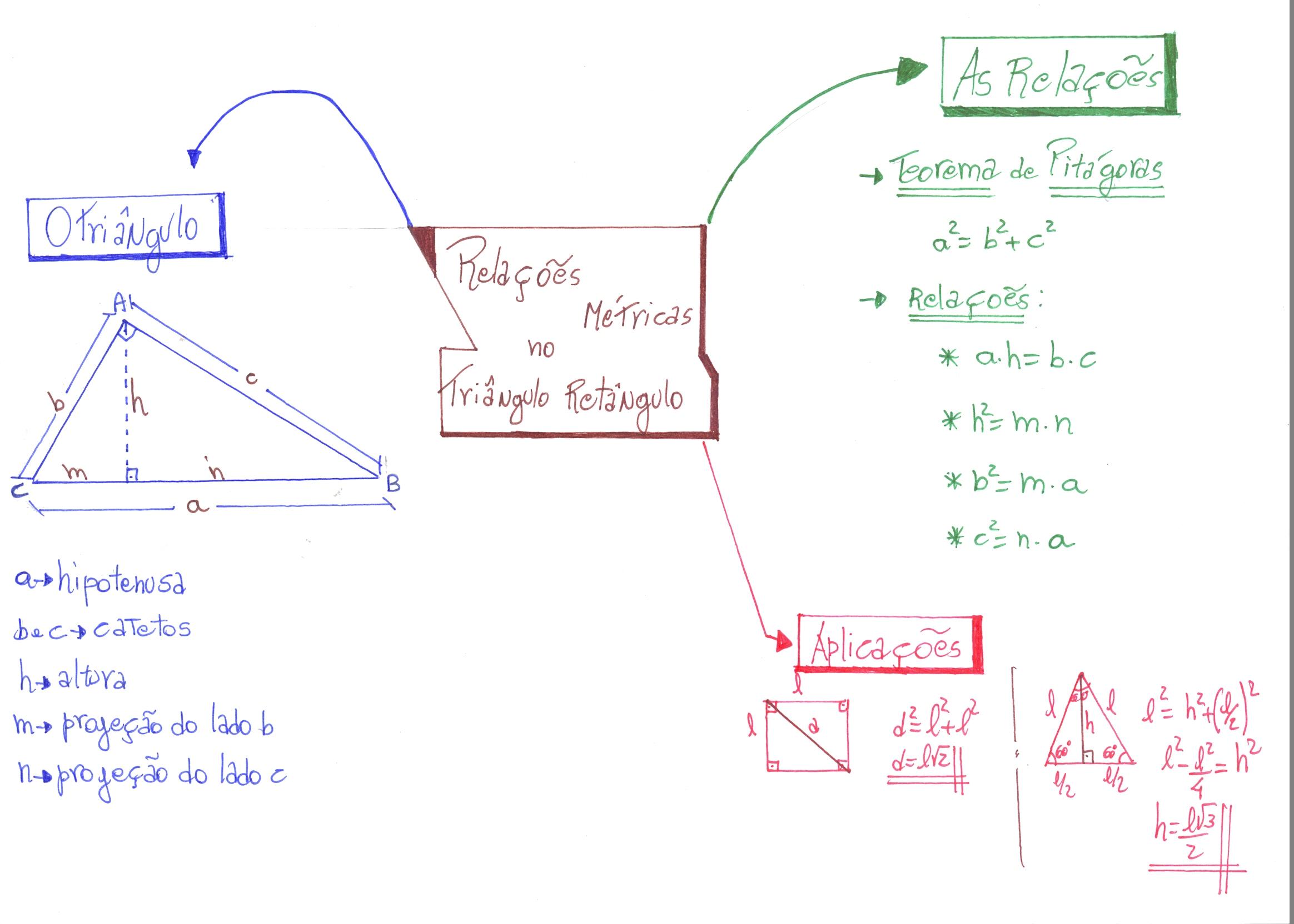 mapa-matematica-artur-triangulo-retangulo