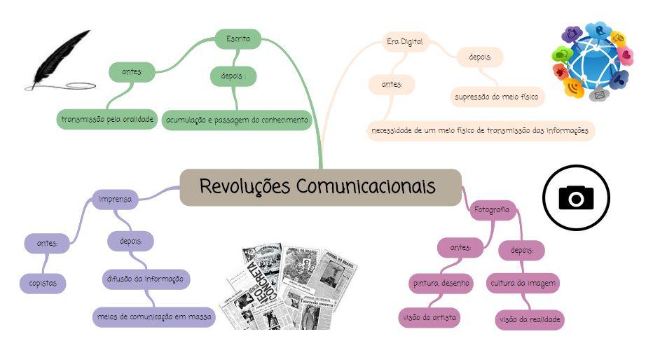 Mapa Mental: Revoluções Comunicacionais