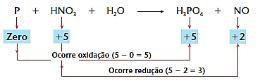 Como ocorrem as reações químicas?