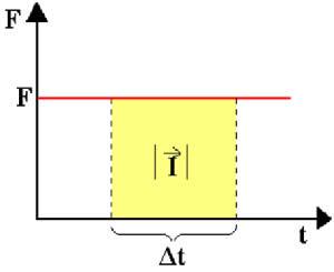 Impulso na Física