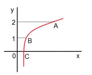 O que e uma funcao logaritmica?