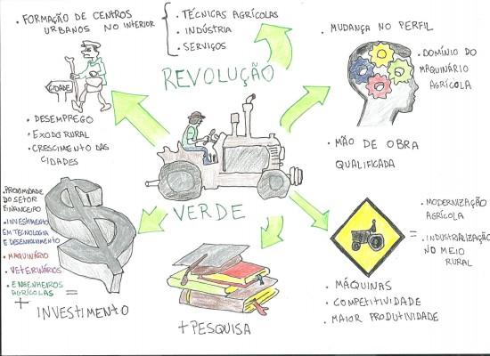 Mapa Mental: Revolução Verde