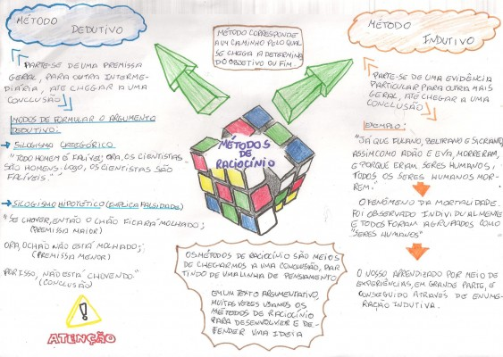Mapa Mental: Métodos de Raciocínio