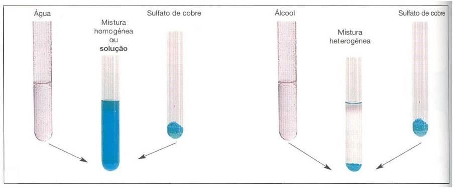 A mistura de sulfato de cobre com água e com etanol forma, respectivamente, mistura homogênea e mistura heterogênea