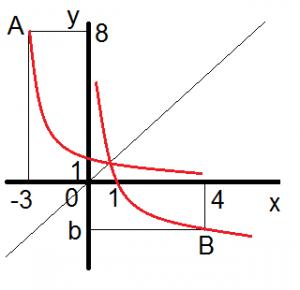 funcao logaritmica