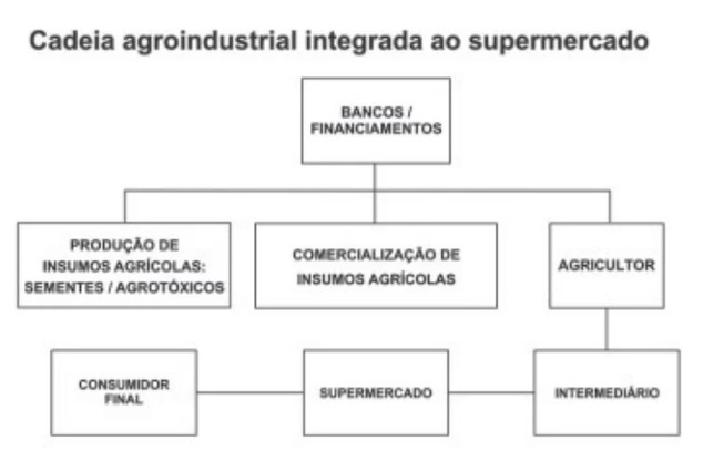 O que é a Revolução Verde e como ela se relaciona com a agricultura brasileira?