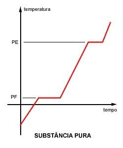 Gráfico (Txt) de uma substância pura