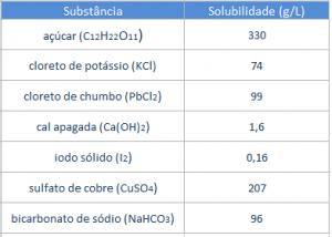 Tabela de solubilidade