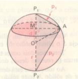 Esfera – Distância Polar.