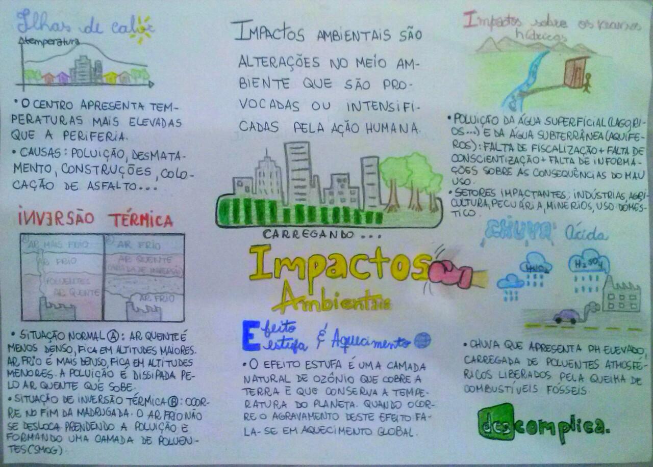 Mapa Mental: Impactos Ambientais