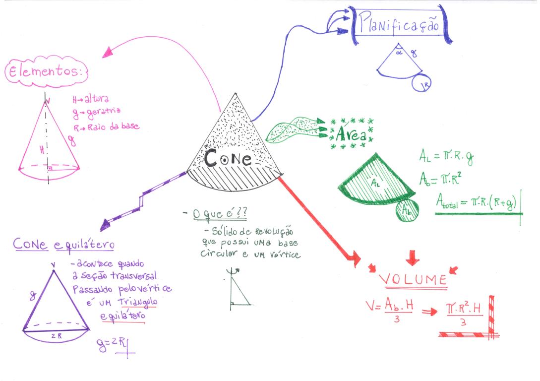 mapa-matematica-cone