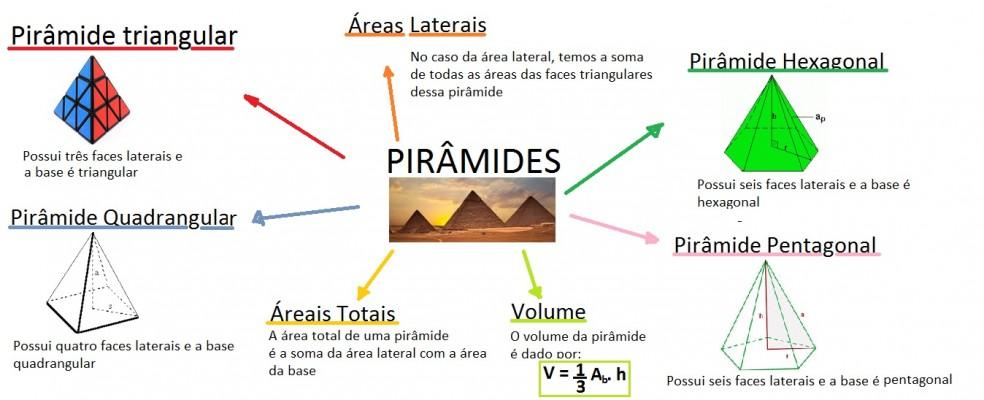 mapa-matematica-piramides