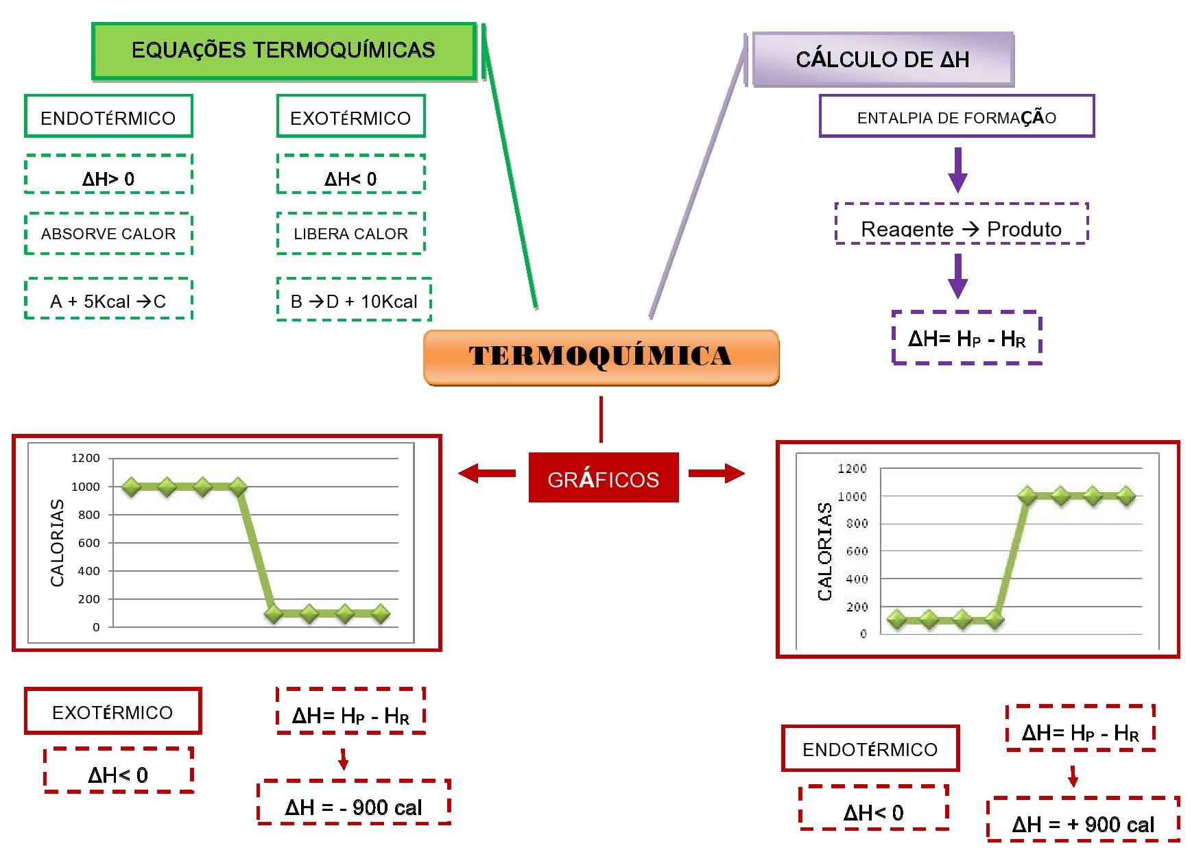 Resumo sobre termodinamica fisica
