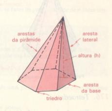 Elementos da Pirâmide.