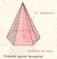 Apótema da Pirâmide.