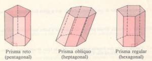 Classificação dos Prismas.