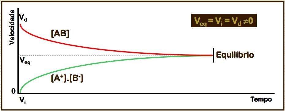 Gráfico de velocidade por tempo de uma reação em Equilíbrio Iônico