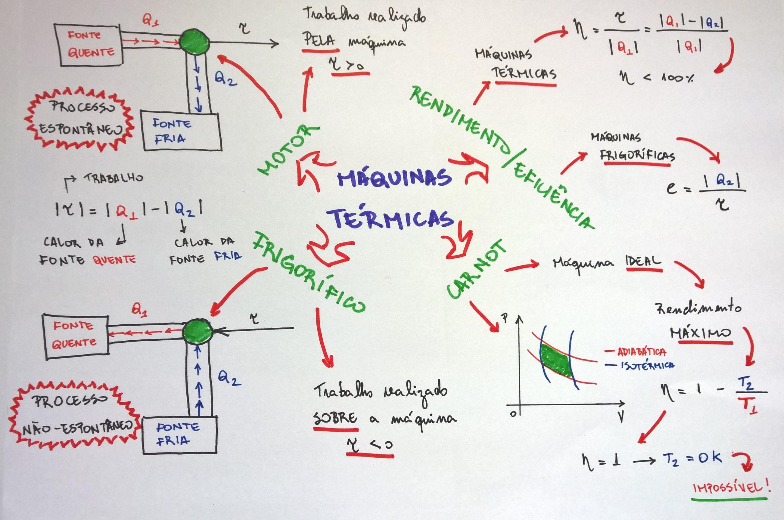 Resumo termodinamica