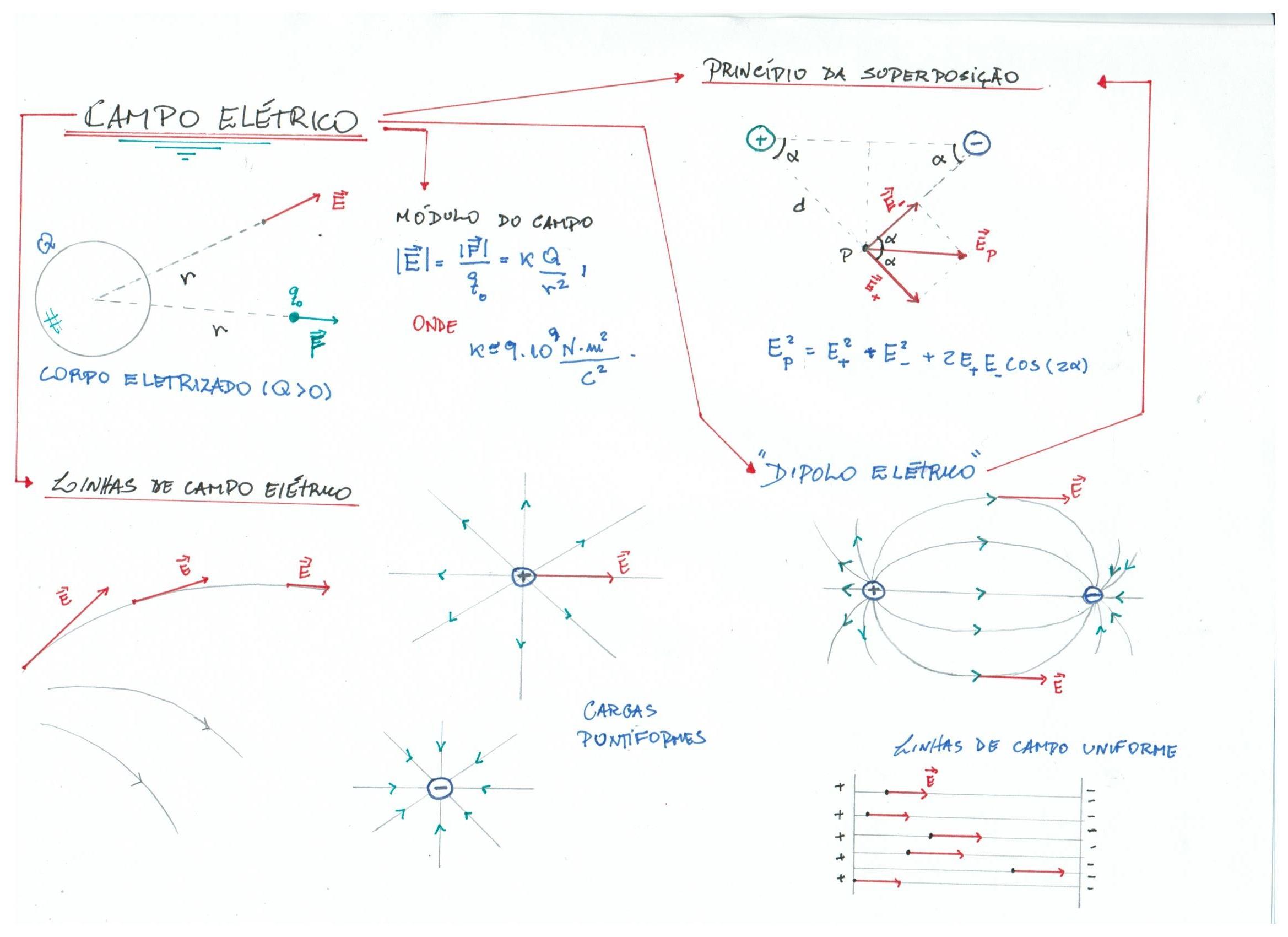Equação do campo eletrico