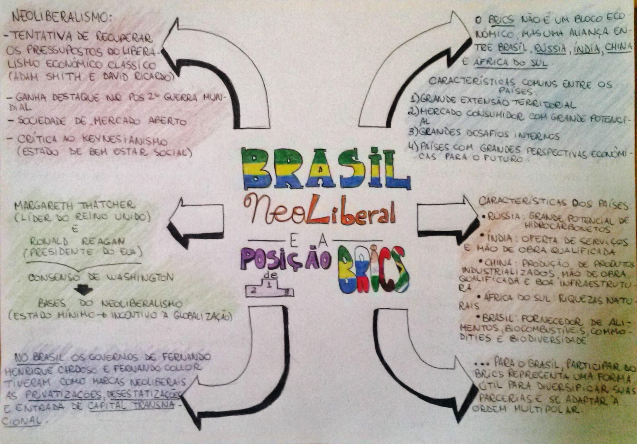 mapa-geo-brasil-neoliberal-posicao-brics