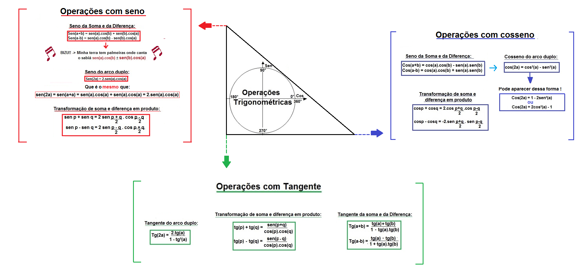 mapa-mat-operacoes-trigonometricas
