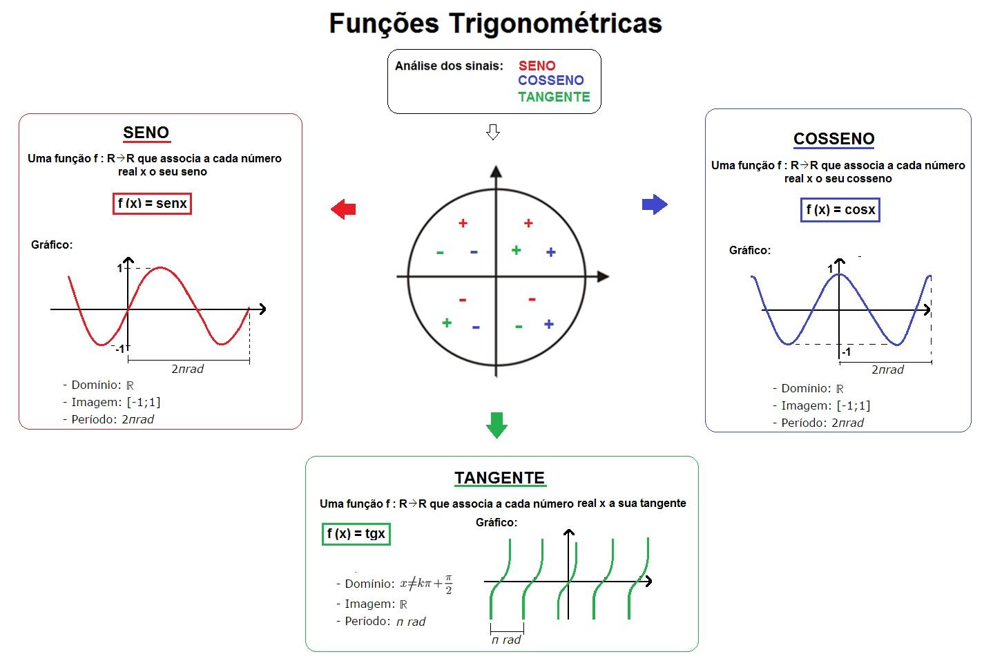 mapa-matematica-funcoes-trigonometricas