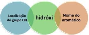 Nomenclatura de Fenóis. Exemplo: 1-Hidróxi benzeno