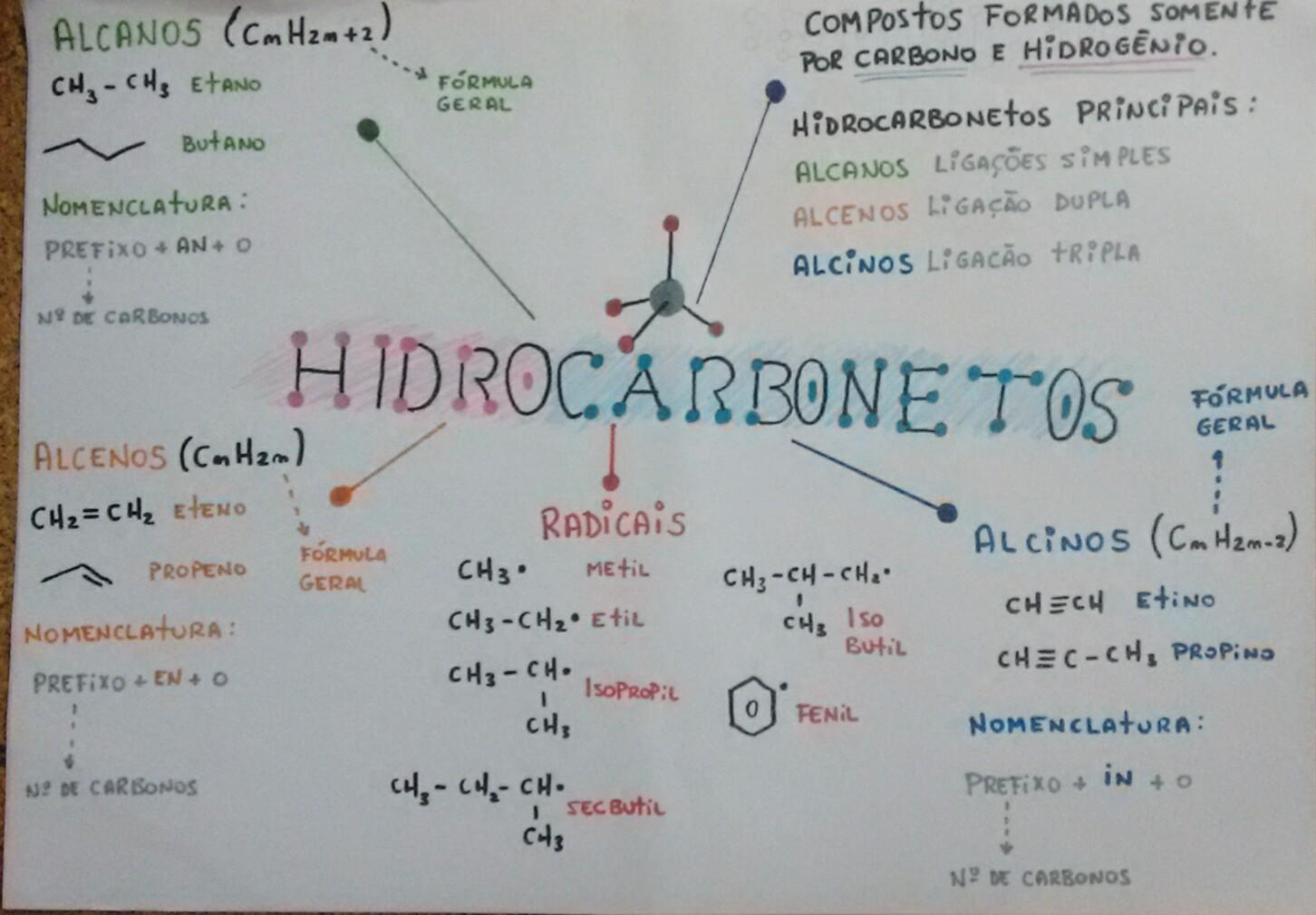 mapa-quimica-hidrocarbonetos