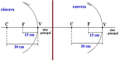 Espelhos esféricos com distância focal de 15cm. Note que a diferença entre os espelhos é apenas na superfície refletiva