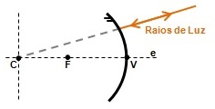 Espelho convexo com raio passando pelo centro C