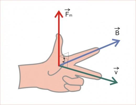 Regra da mão esquerda