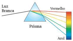 Dispersão em um prisma.