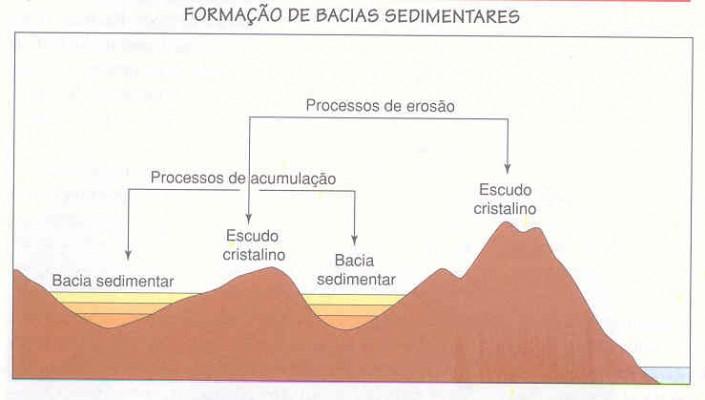 Esquema da formação das Bacias Sedimentares e dos Escudos Cristalinos