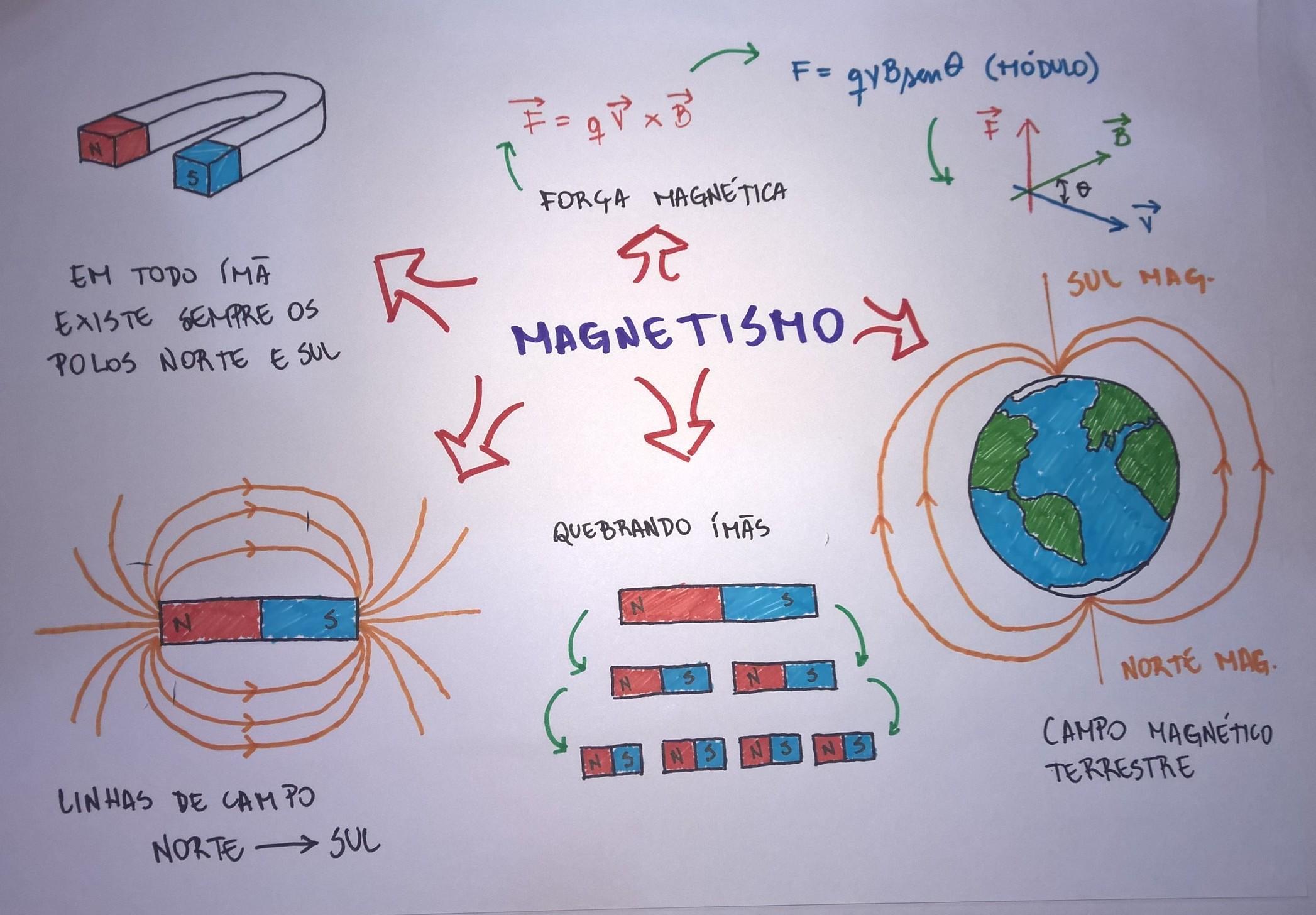 Saiba tudo sobre Magnetismo com este mapa mental e mande muito bem nas  avaliações e nos vestibulares!  3 0a84396a01bf