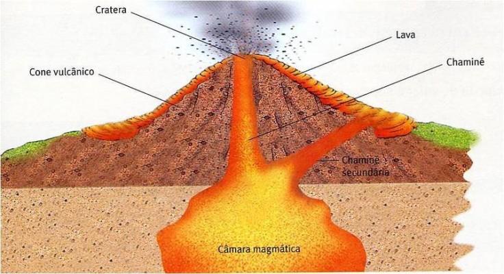 Estrutura interna de um vulcão
