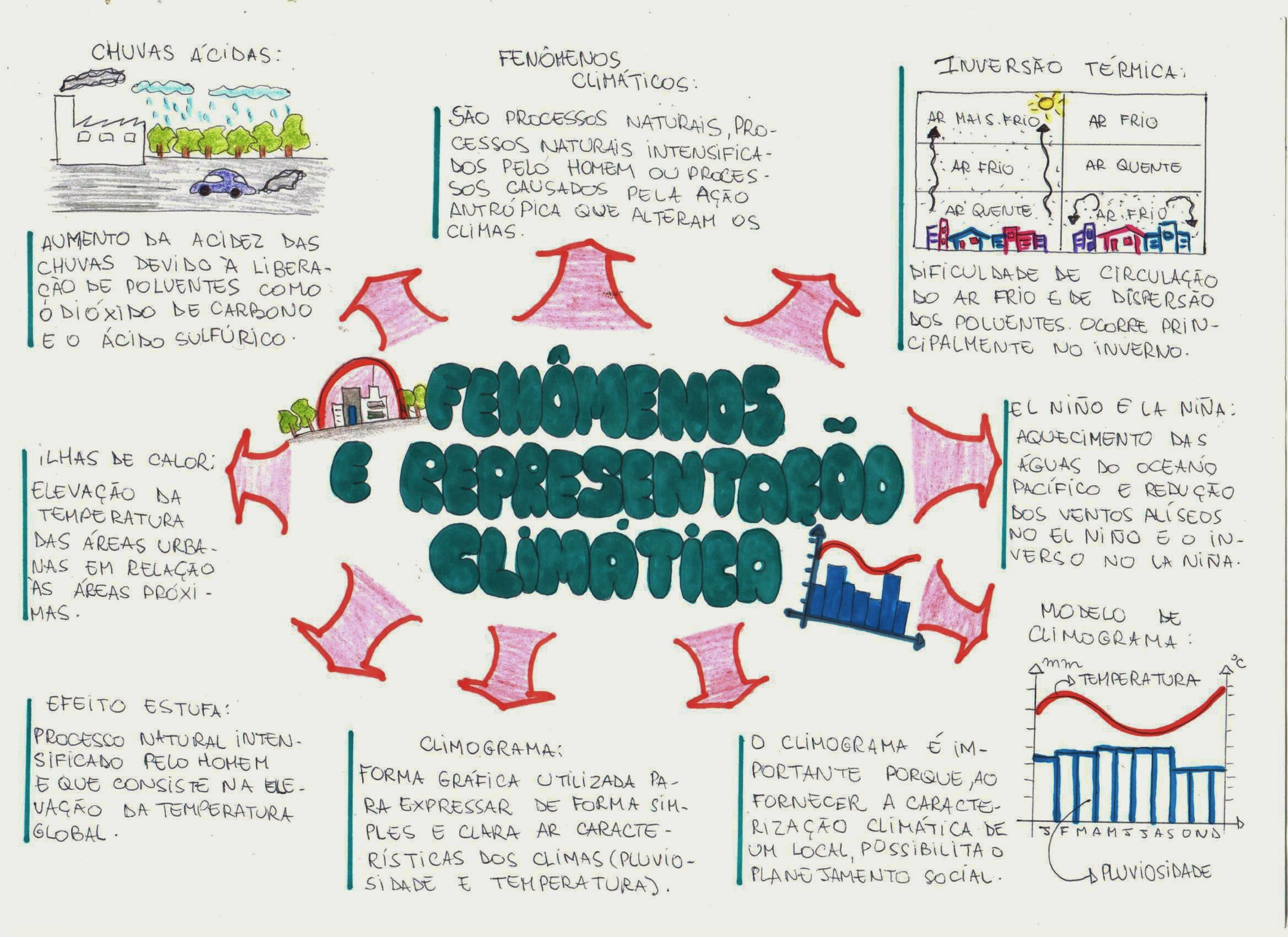 fenômenos climáticos