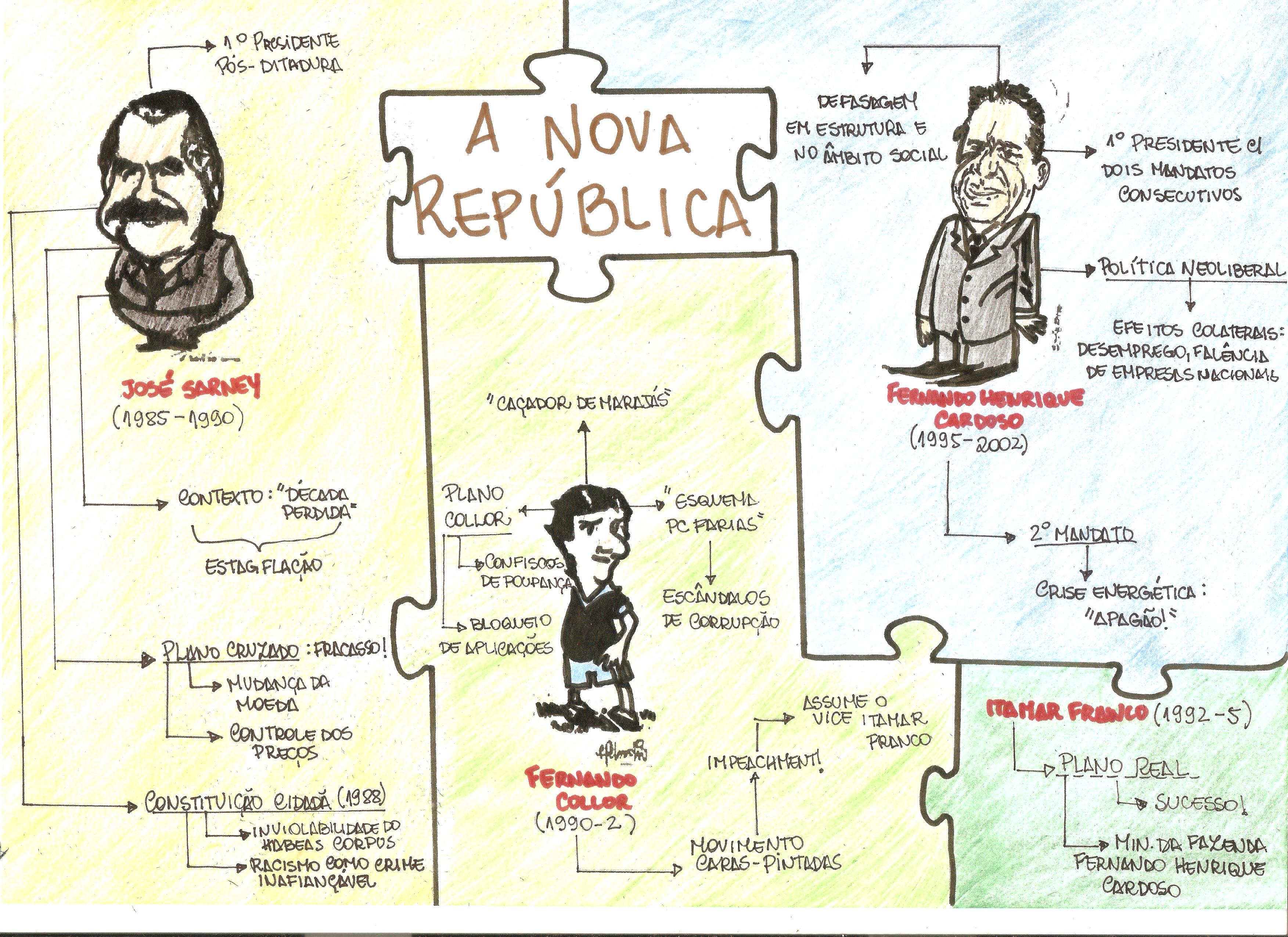 nova republica