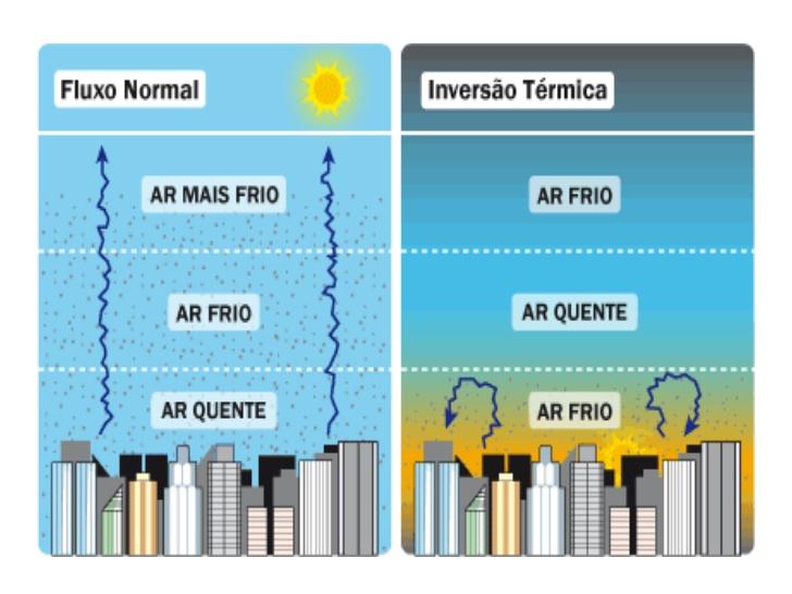 Esquema do fenômeno da inversão térmica