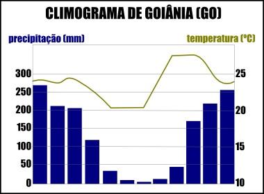 Climograma da cidade de Goiânia, estado de Goiás.