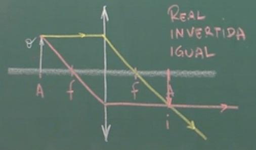 Imagem real, invertida e igual na lente convergente